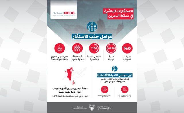 BahrainNOW.net | الرئيس التنفيذي لمجلس التنمية الاقتصادية: البحرين تتمتع باقتصاد متنوع وبعوامل جذب استثمار رائدة وهناك شركات عالمية اختارت البحرين مركزا لعملياتها