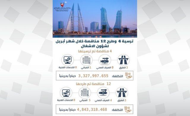 BahrainNOW.net | وزارة الاشغال: ترسية 4 مناقصات وطرح 12 خلال شهر أبريل